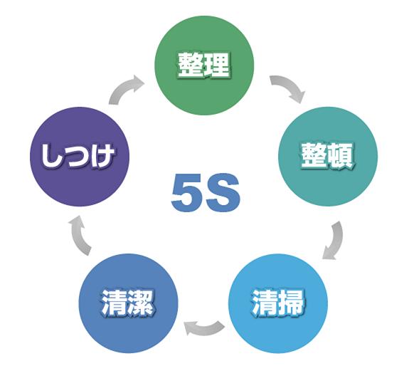 5S活動の意味と目的とは